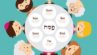What Goes on a Seder Plate?